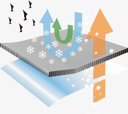 防水透气 耐寒面料 功能面料效果素材图片免费下载