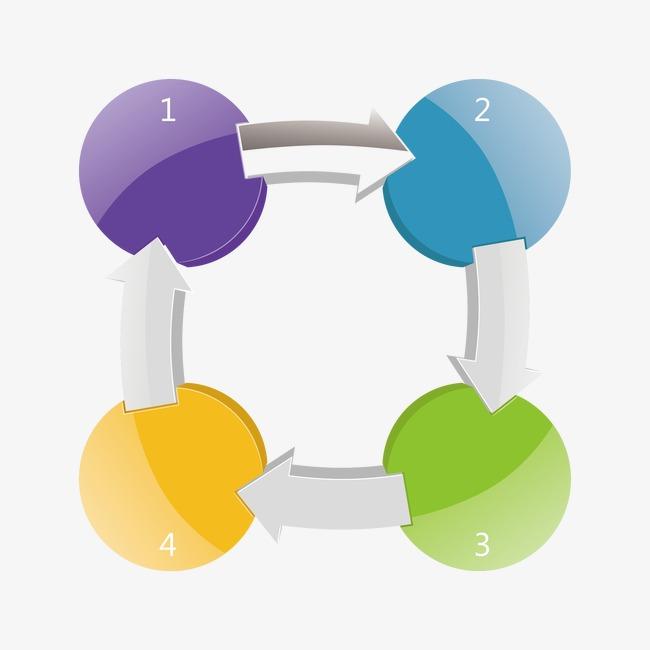 圆形循环流程图