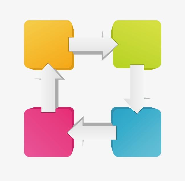 正方形循环流程图