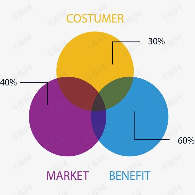 三项交叠信息图表