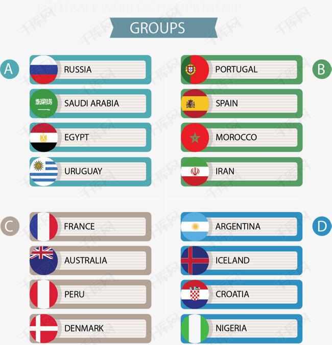 俄罗斯世界杯分组情况表