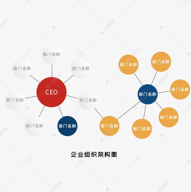 企业组织结构图图片
